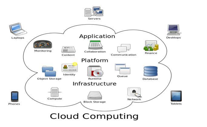 how to make cloud computing application