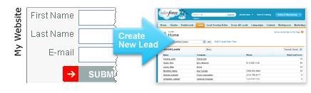 Salesforce Web to Lead