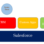 What is Salesforce | What is CRM
