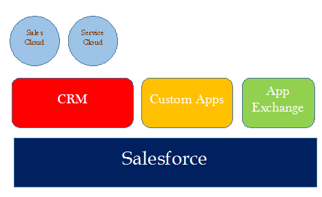 it describe sales force overview.