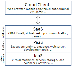 Cloud Computing services and Cloud service providers
