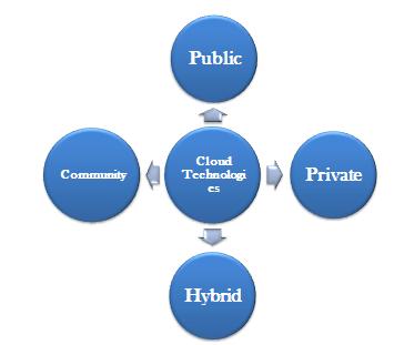 cloud computing technologies