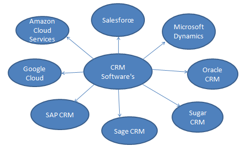 CRM Software Training - Best CRM Software Tutorials