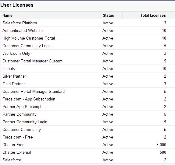 licenses in profiles