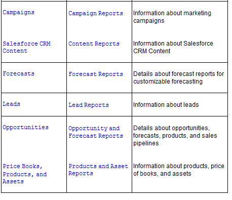 Standard report types in salesforce