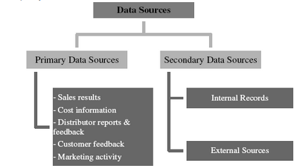 Different types of CRM Databases