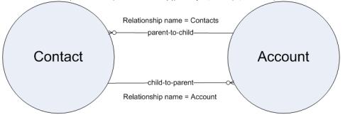 SOQL Relationships   www crmsalesforcetraining com