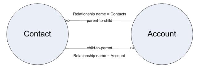 Relationship Queries in salesforce - Salesforce Tutorial