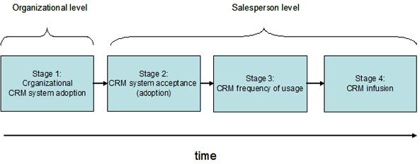 CRM systems Sales bases CRM Systems Sales CRM systems