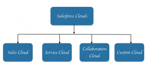 Salesforce Clouds