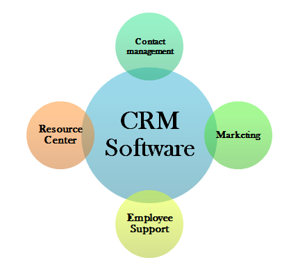 What Is CRM Software - Choosing The Best CRM Software
