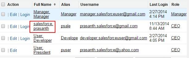 Work.com Permission Sets 0