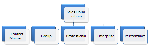 salesforce sales cloud editions